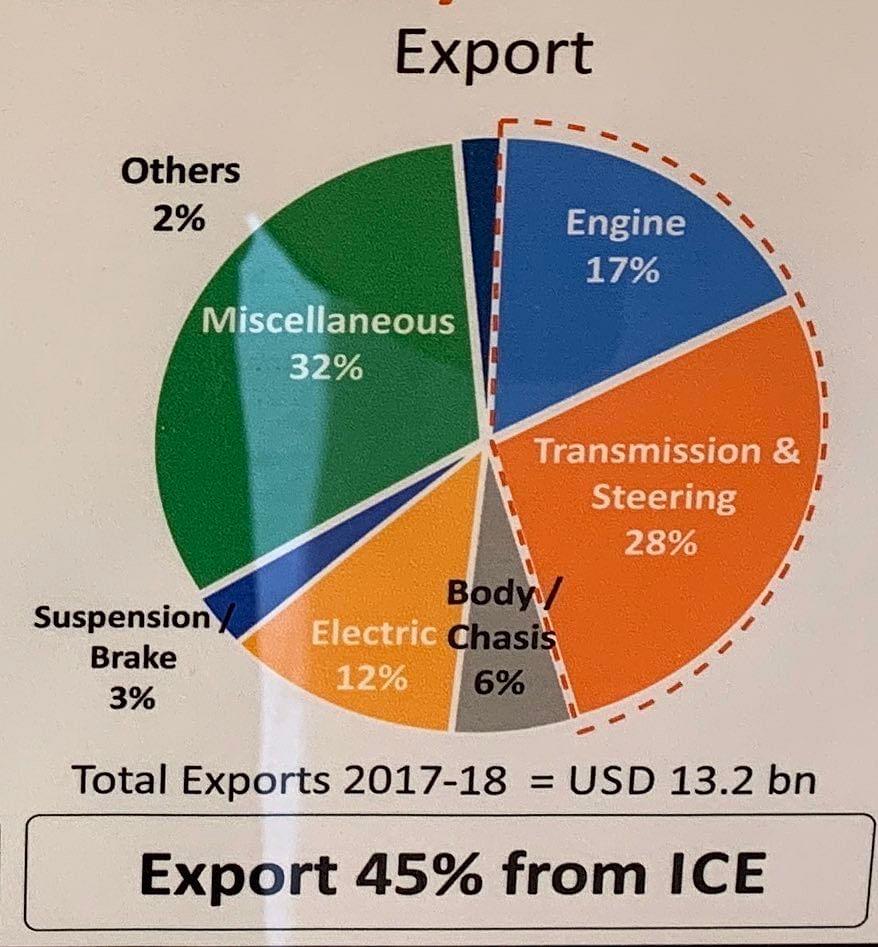 Export Data Representation for Internal Combustion Engine