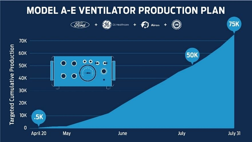 Ford's plan to ramp up production of ventilators