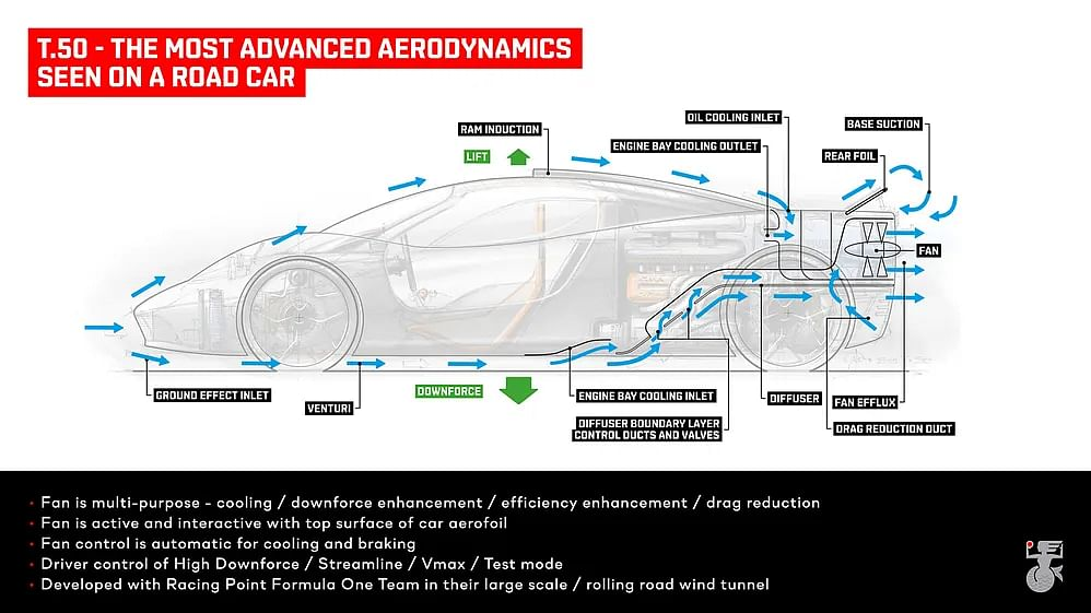 The T50's complicated aerodynamics explained