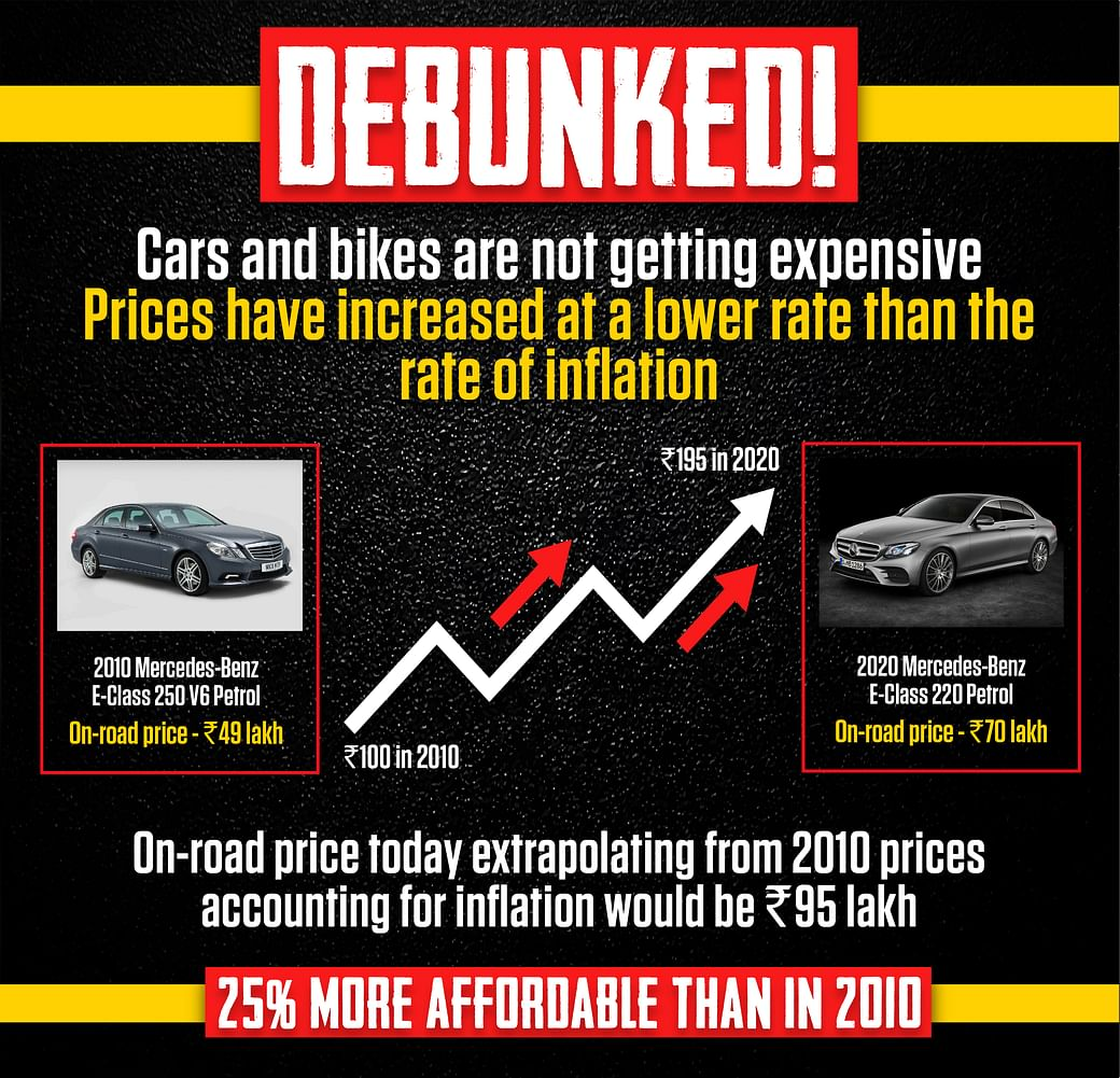 Debunked Cars And Bikes Are Not More Expensive Than They Were Ten Years Ago