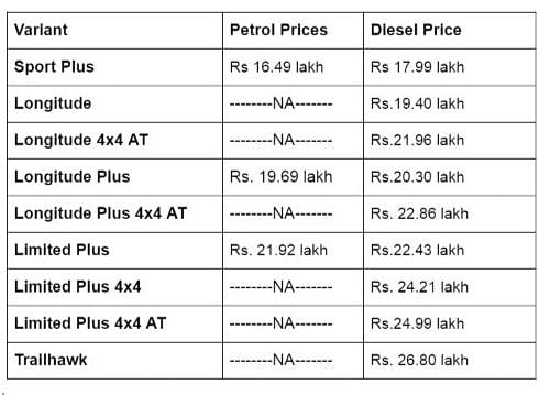 Tne revised prices of the BS6 Jeep Compass.