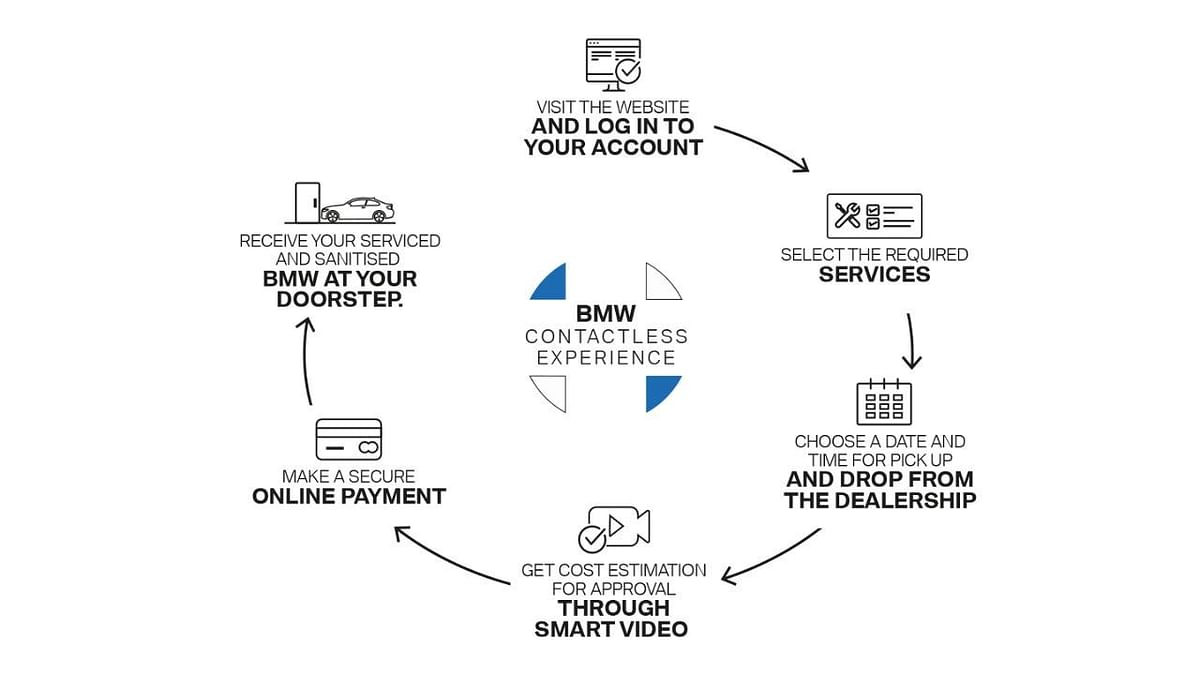 BMW goes online with its sales and service