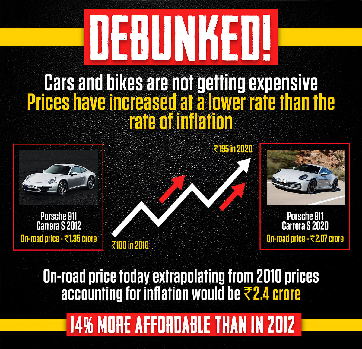 We compare prices of the Porsche 911 ten years ago and now as  many other sports cars weren't available throughout the last decade.