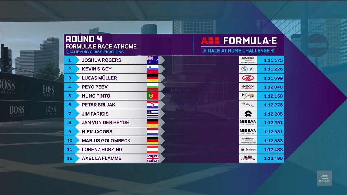 Qualification results for the Challenge grid at round 4 of the FIA ABB Formula E Race At Home challenge