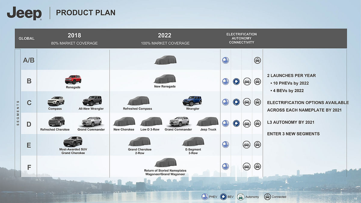 Jeep's product plan for 2018-2022