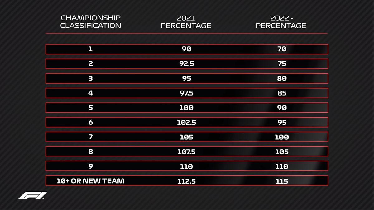 Percentage of aero development allowed for teams starting 2021