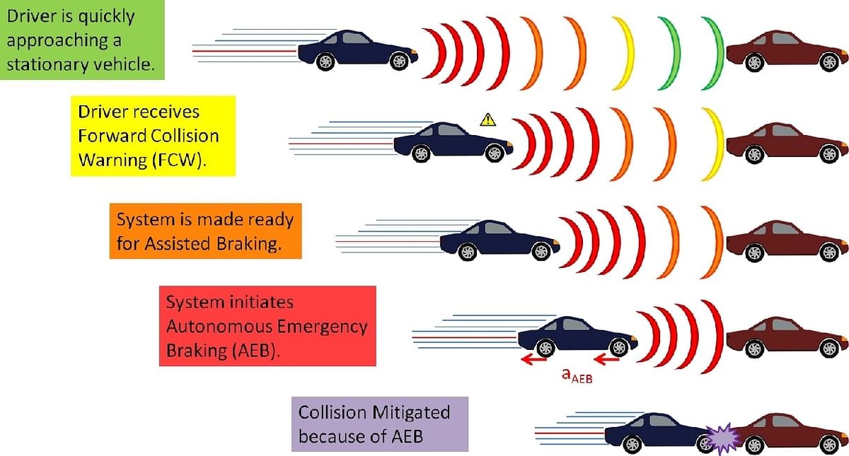 Automated Emergency Braking is a feature that is integrated with the Electronic Stability Control (ESC) of the car which when detects an object or a car in the front that is dangerously close to the car and automatically stops the car.