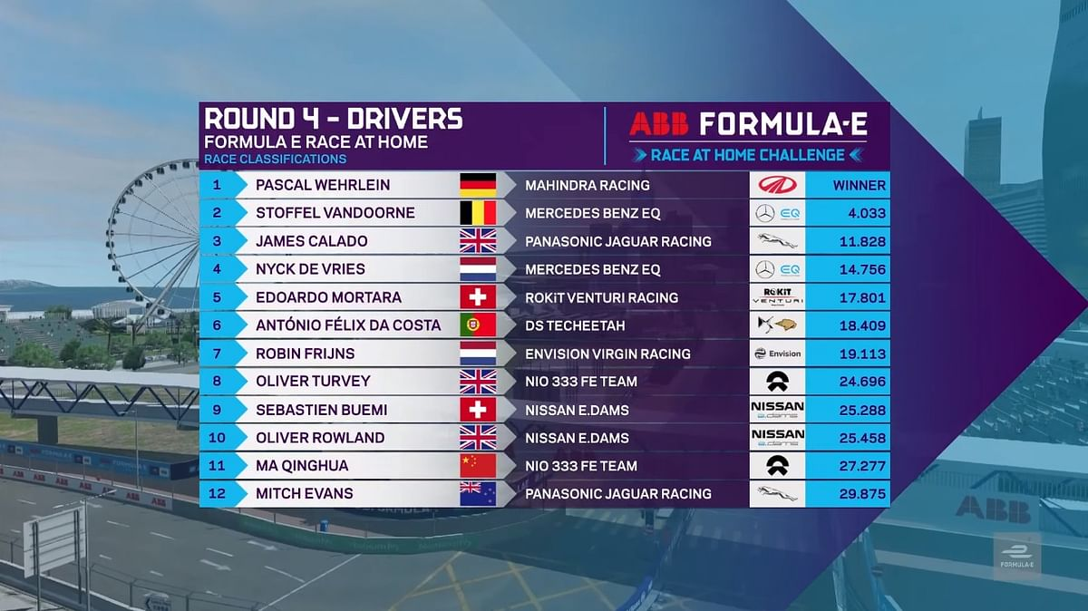 Finishing sequence of round 4 at the FIA ABB Formula E Race at Home Challenge