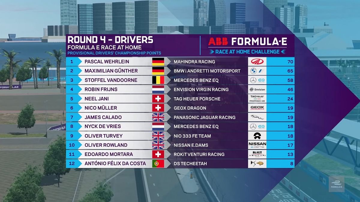 Overall points tally after round 4 at the FIA ABB Formula E Race at Home Challenge