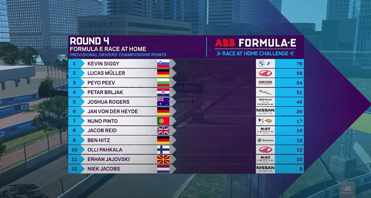 Overall points tally after round 4 of the FIA ABB Formula E Race At Home challenge