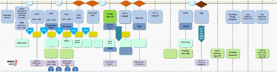 An approximation of the chain of departments involved in design process management