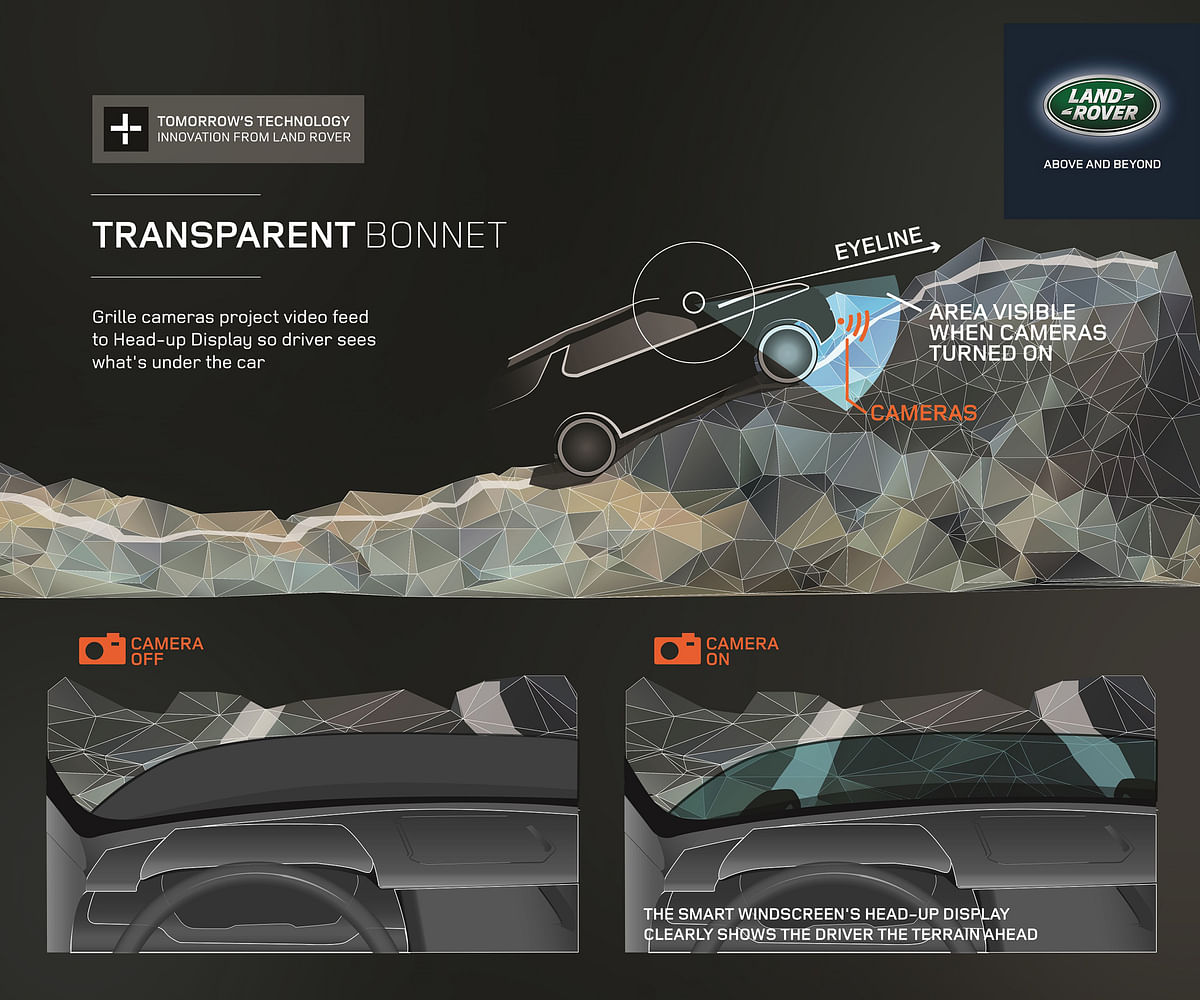 Land Rover showcased this feature in the Discovery Vision concept back in 2014.