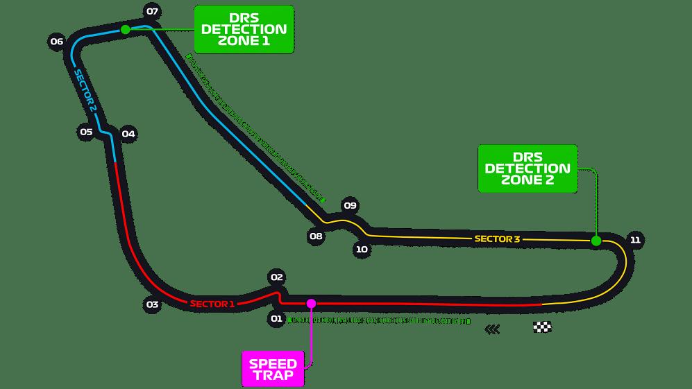 Track map of the Autodromo Nazionale Monza