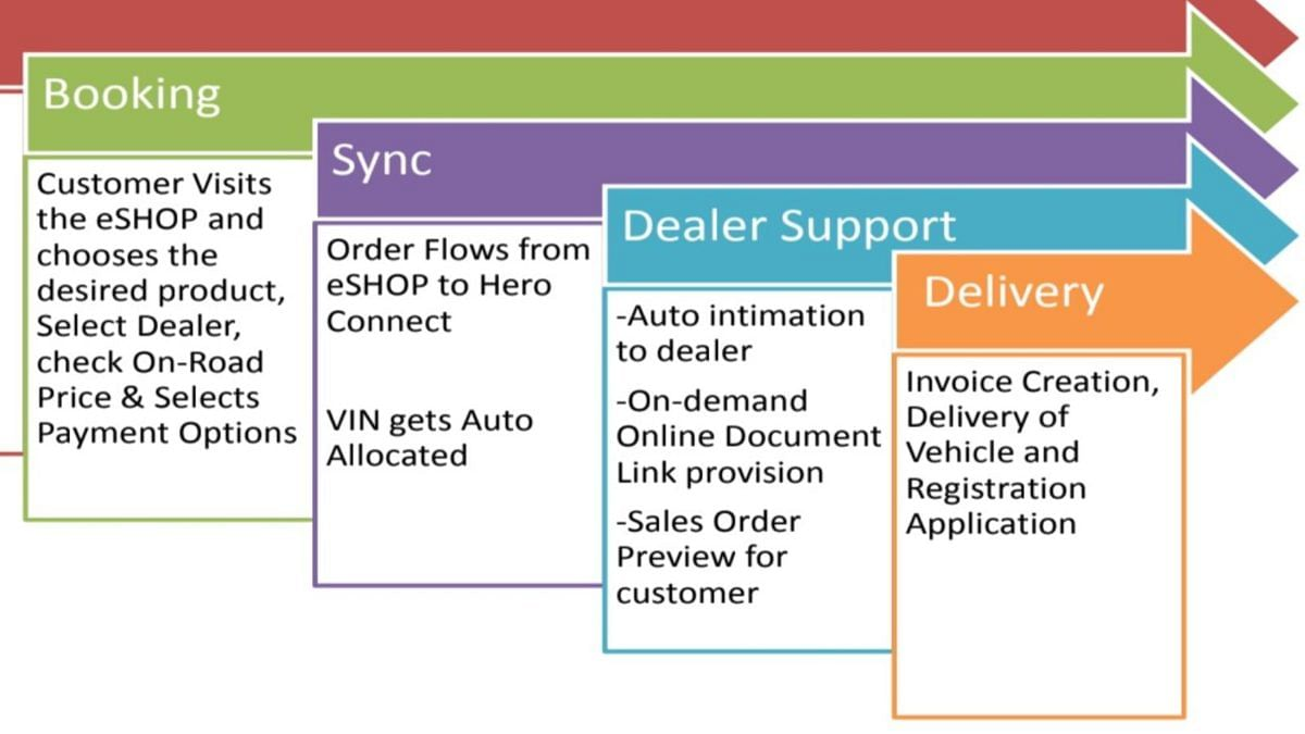 eShop enables a completely digital buying experience for the customers.