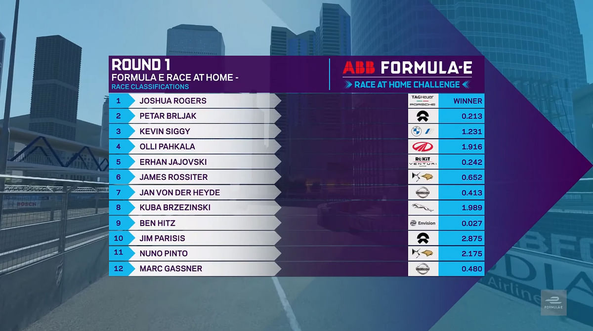 Challenge grid winners list - Race 1