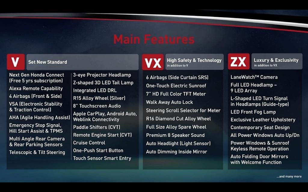 Variant wise features of the new Honda City
