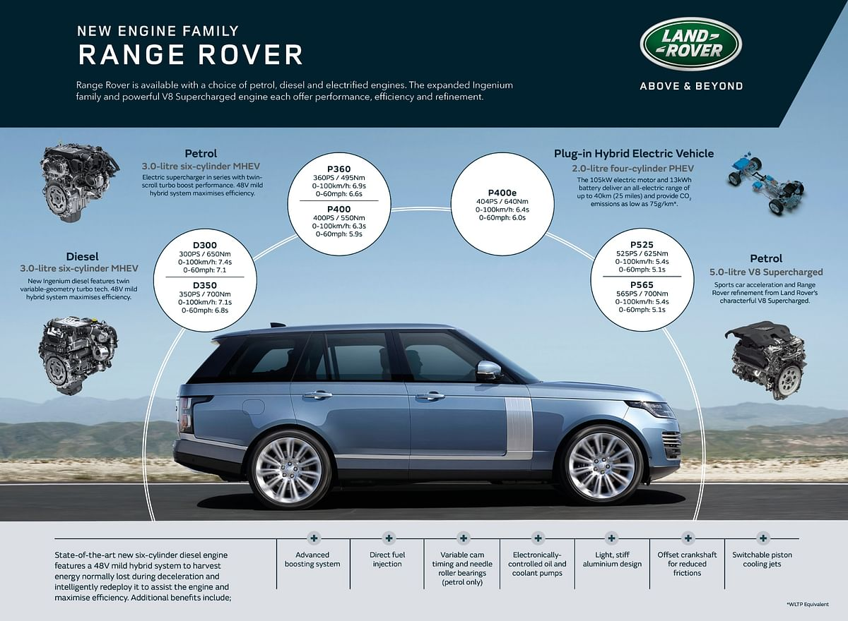 Details on the engines powering the 2021 Range Rover