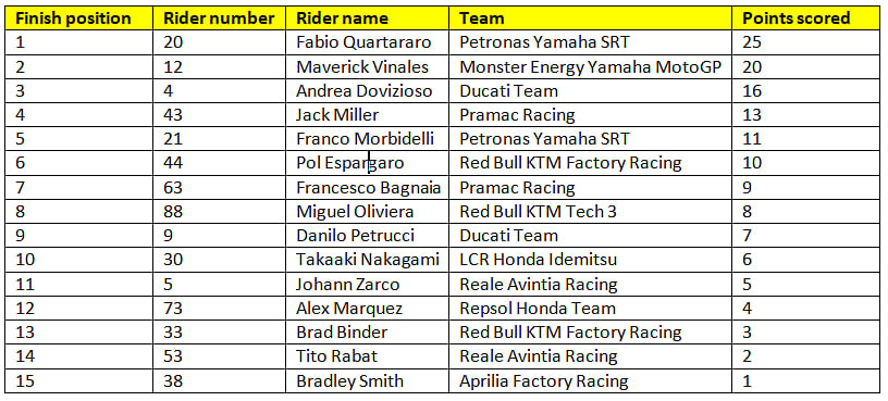 Final standings for race 1 of the 2020 MotoGP season