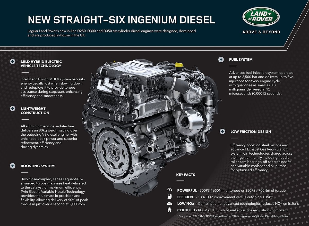 Latest addition to the Ingenium range is the six-cylinder diesel engine