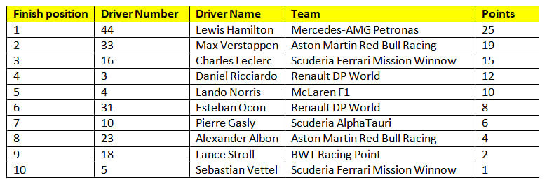Provisional Results of race 4 of the 2020 F1 season