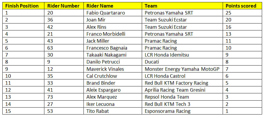 Final Standings for race eight of the 2020 MotoGP season