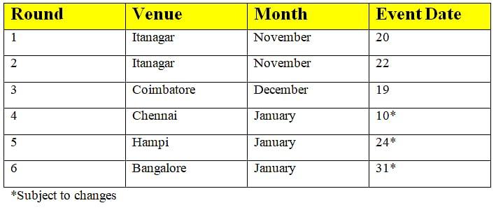 Tentative calendar for the 2020 INRC season