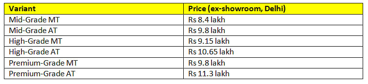 Variant-wise prices for the Toyota Urban Cruiser