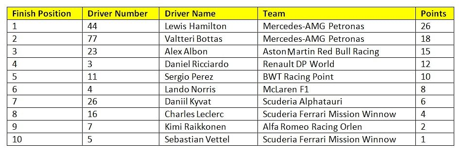 Provisional results of race 9 of the 2020 F1 season