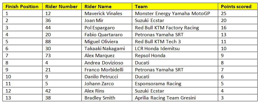 Final standings for race 7 of the 2020 MotoGP season