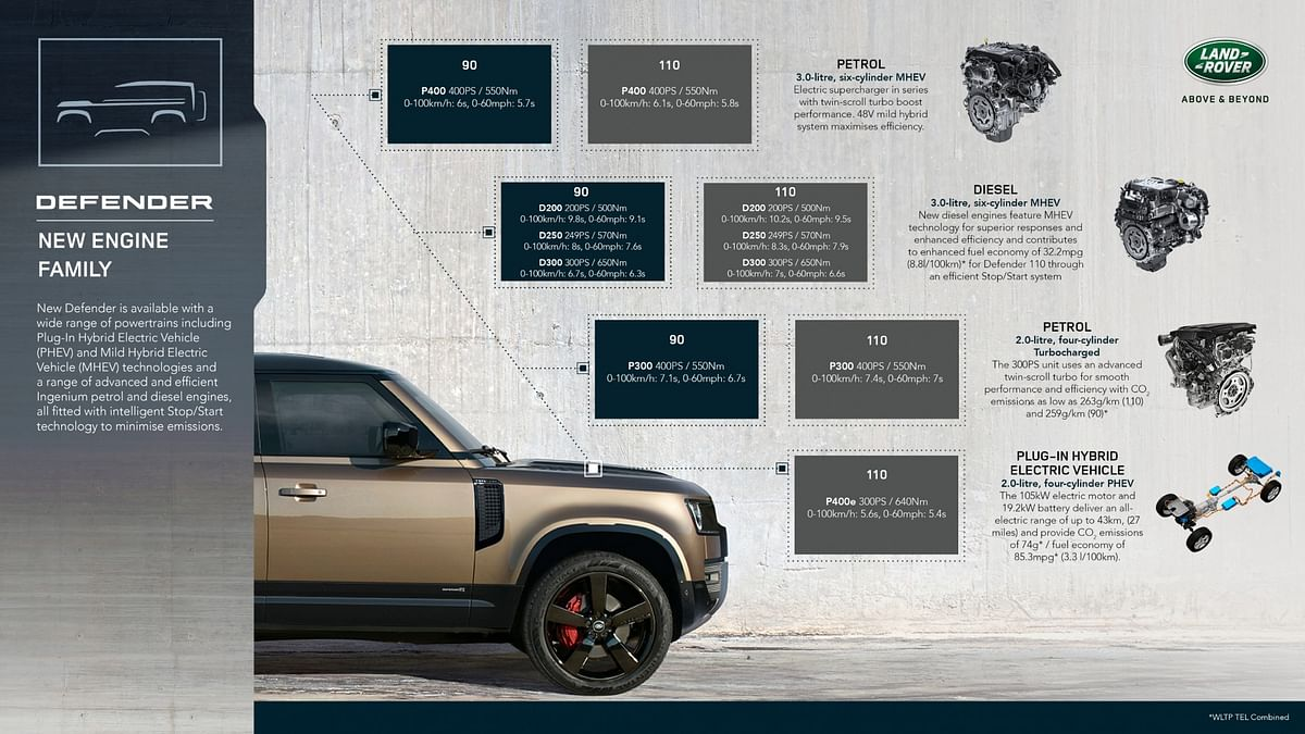 Infographic explaining the diesel engine lineup for the Defender