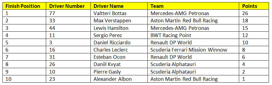 Provisional results of race 10 of the 2020 F1 season