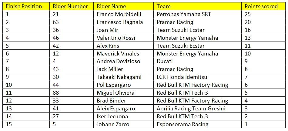Final standings for race 6 of the 2020 MotoGP season