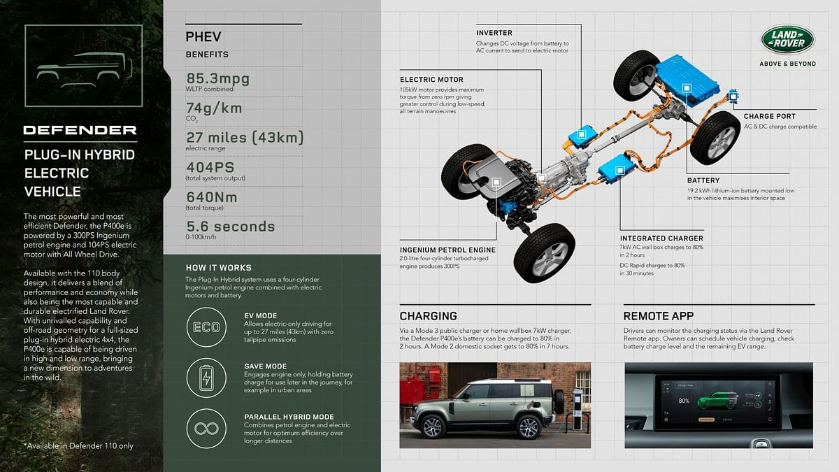 Infographic explaining the PHEV tech in the Defender Hybrid
