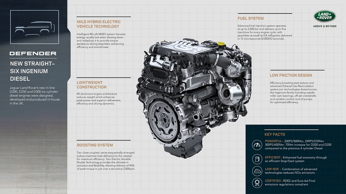 A closer look at the Defender's Ingenium diesel engine