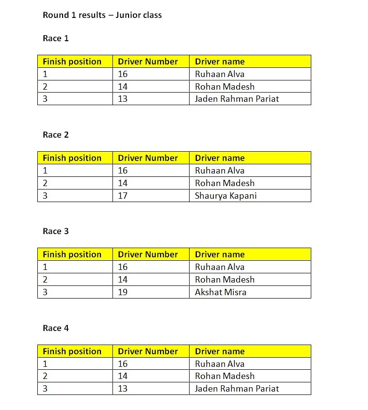 Round 1 results - Junior class