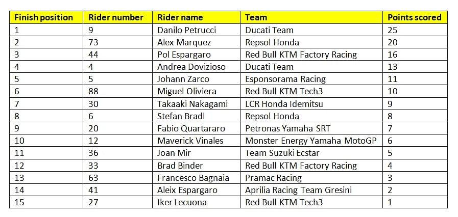 Final results of race nine of the 2020 MotoGP season