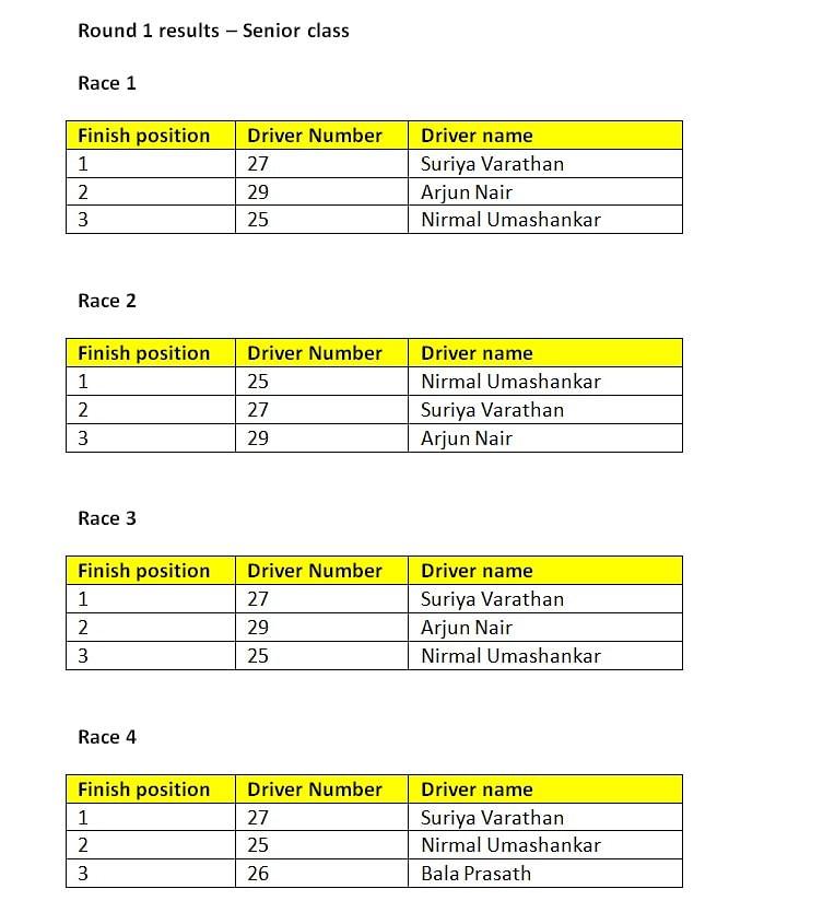 Round 1 results - Senior class