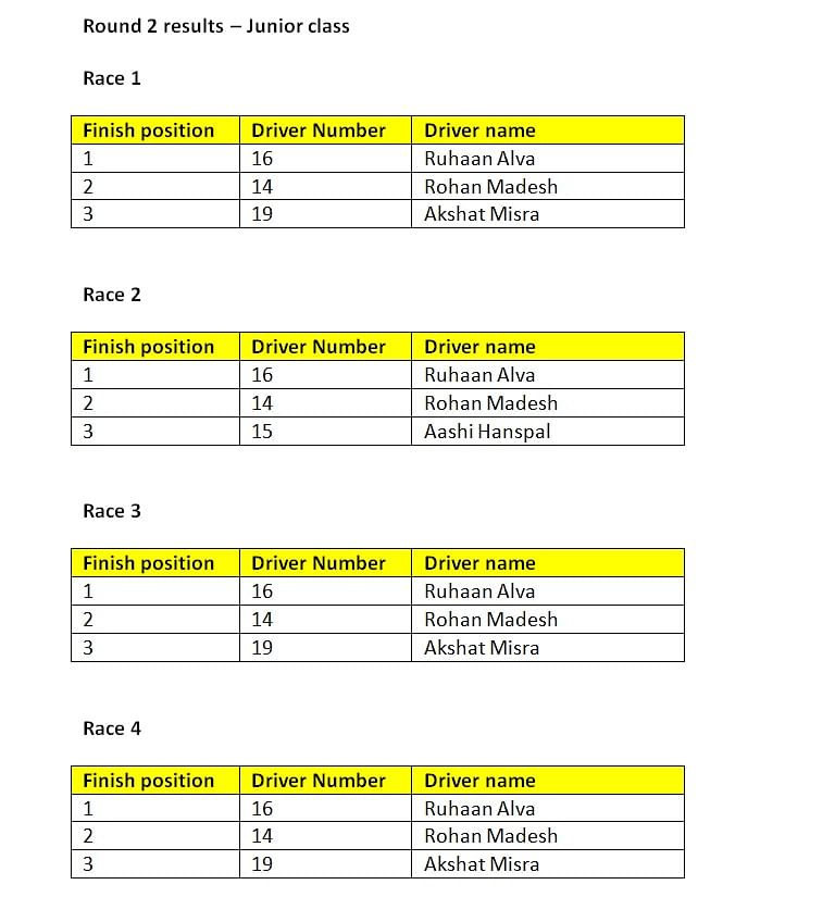 Round 2 results - Junior class