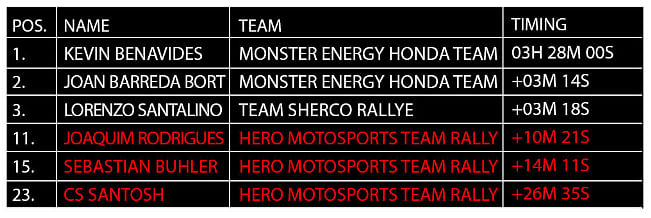 Hero Motosports Team Rally is off to a steady start