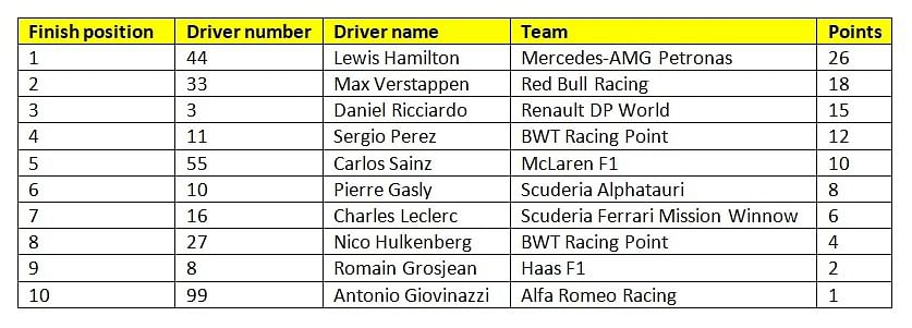 Provisional results of race 11 of the 2020 F1 season