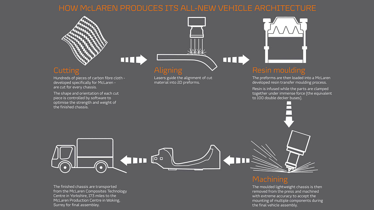 Infographic demostrating the McLaren's new architecture