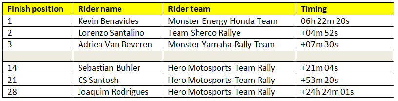 Overall rankings at the end of stage 2