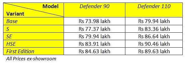 Variant-wise prices for the new Land Rover Defender