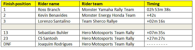 Provisional stage 2 rankings