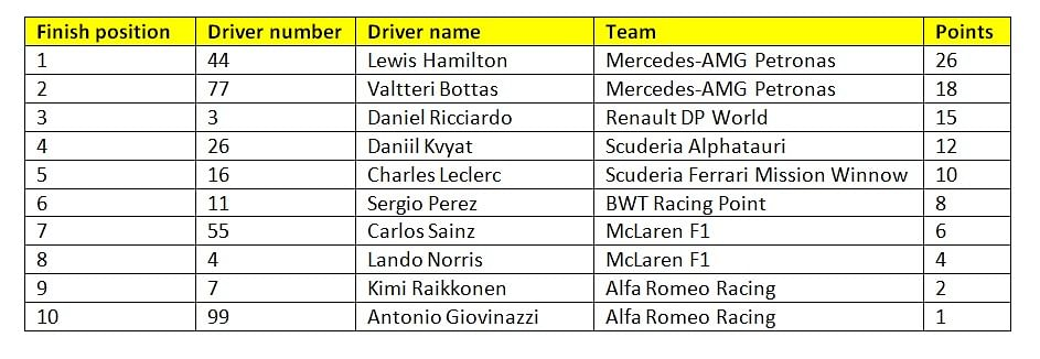 Provisional results of race 13 of the 2020 Formula 1 season