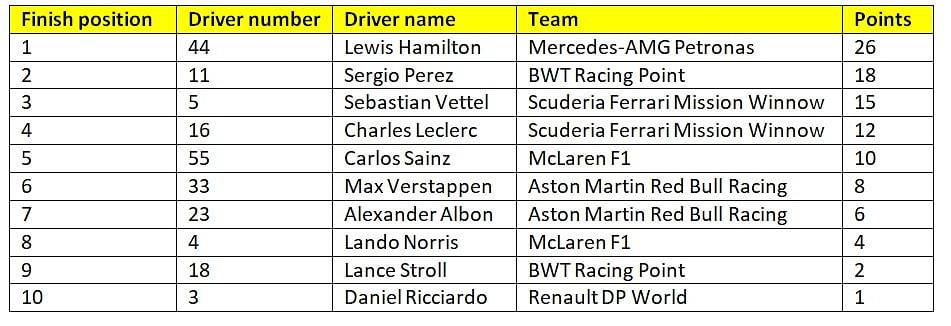 Provisional results of race 14 of the 2020 Formula 1 season