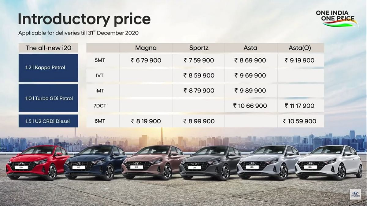 Hyundai i20 detailed price list