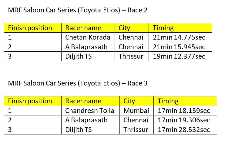Provisional results of round 2 of the Saloon cars class