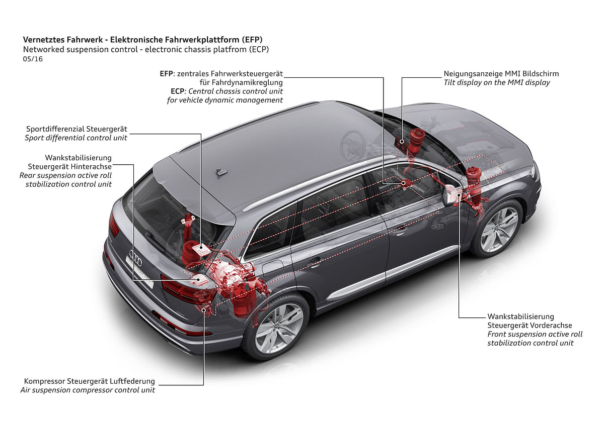 Electronic chassis platform makes various functions of the car work in synergy