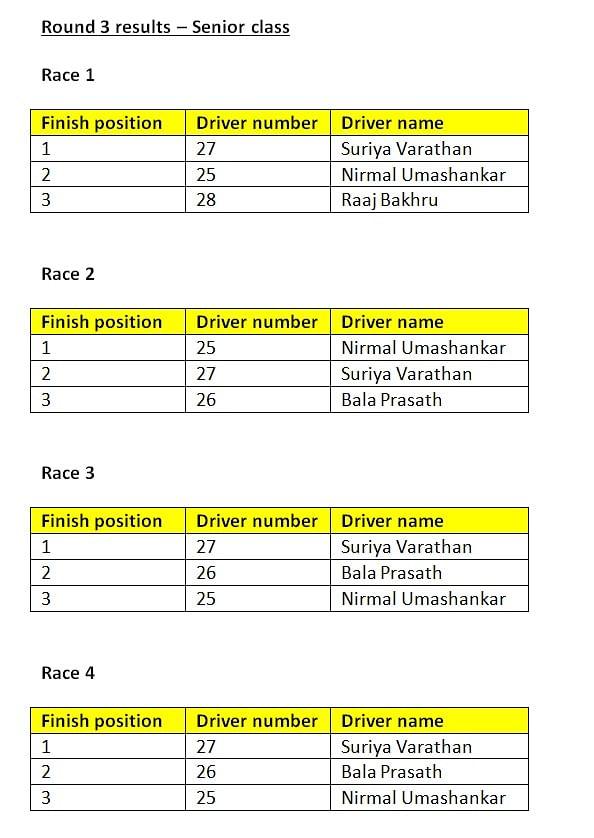 Round 3 results - Senior class